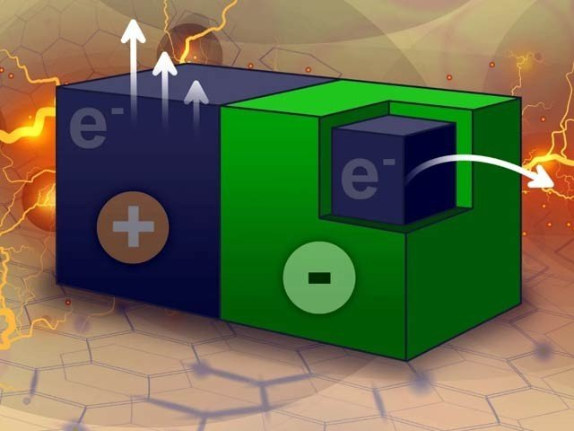 Generating Electricity from two-way Nanoparticles